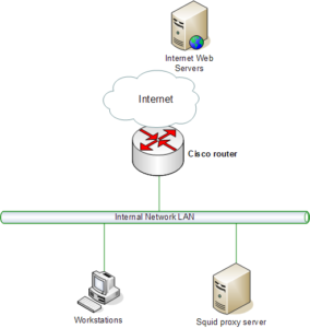 Transparent Web Proxying with Cisco WCCP and Squid – Crypt gen nz
